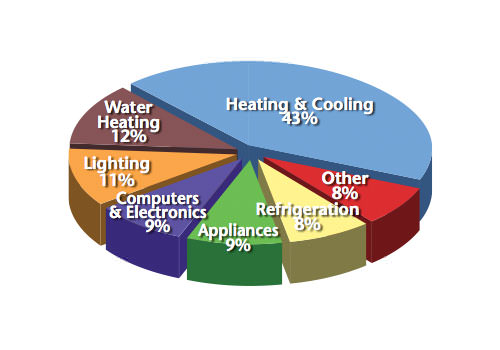 Heating And Cooling Systems Hvac Repair In Newport News