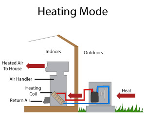 Heat Pump Systems In Newport News Norfolk Virginia Beach