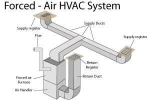 new duct forced air heating systems in newport news, norfolk, virginia forced air heating system diagram at edmiracle.co