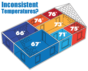 Home Insulation Energy Audit Hvac Replacement Windows