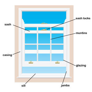 A replacement window details and terms in Poquoson