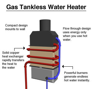 gas tankless water heater tankless water heater installation in newport news, norfolk water heater hook up diagrams at mifinder.co
